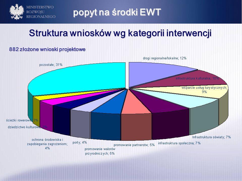 popyt na środki EWT Struktura wniosków wg kategorii interwencji 882 złożone wnioski projektowe