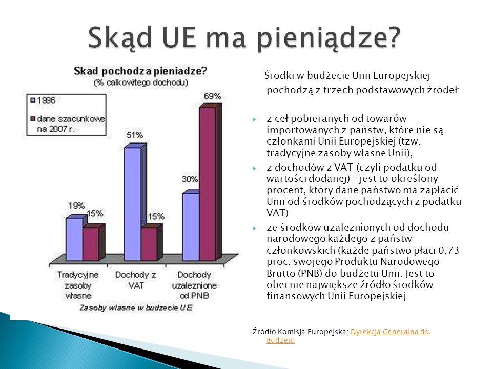 Dodatkowo: Podatki dochodowe Składki państw nie będących członkami UE Kary