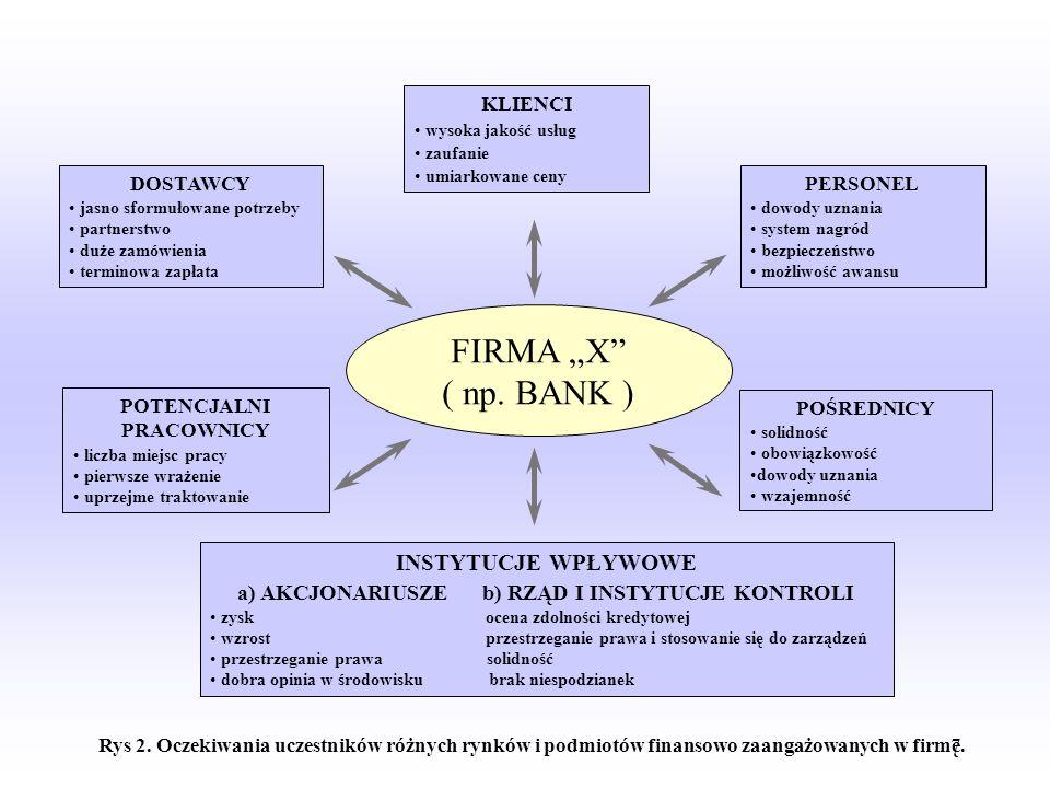 6 FIRMA X ( np. BANK ) KLIENCI FIRMY X PERSONEL FIRMY X POŚREDNICY FIRMY X INSTYTUCJE WPŁYWOWE a) AKCJONARIUSZE b) RZĄD I INSTYTUCJE KONTROLI POTENCJA