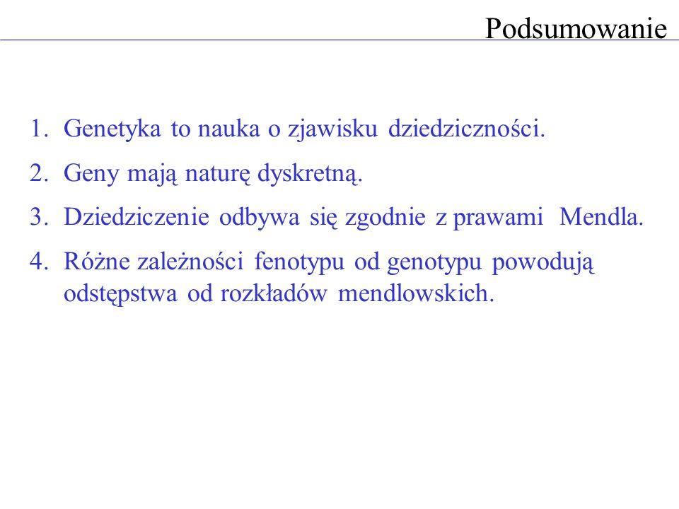 Podsumowanie 1.Genetyka to nauka o zjawisku dziedziczności. 2.Geny mają naturę dyskretną. 3.Dziedziczenie odbywa się zgodnie z prawami Mendla. 4.Różne