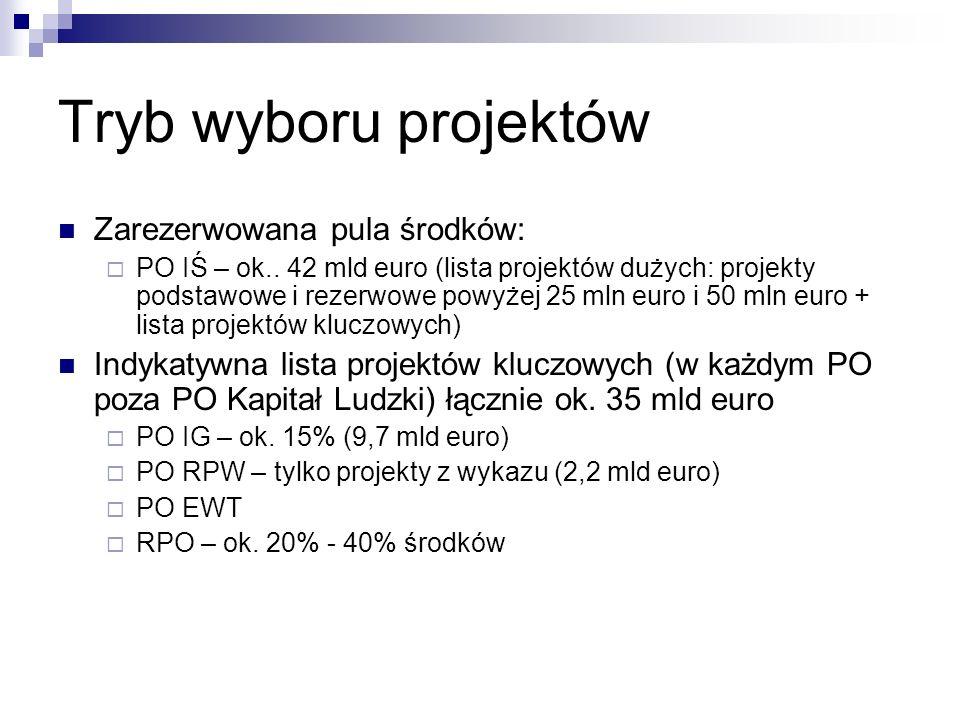 Tryb wyboru projektów Zarezerwowana pula środków: PO IŚ – ok..