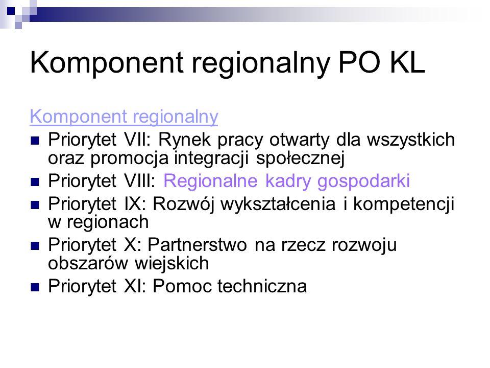 Komponent regionalny PO KL Komponent regionalny Priorytet VII: Rynek pracy otwarty dla wszystkich oraz promocja integracji społecznej Priorytet VIII: Regionalne kadry gospodarki Priorytet IX: Rozwój wykształcenia i kompetencji w regionach Priorytet X: Partnerstwo na rzecz rozwoju obszarów wiejskich Priorytet XI: Pomoc techniczna