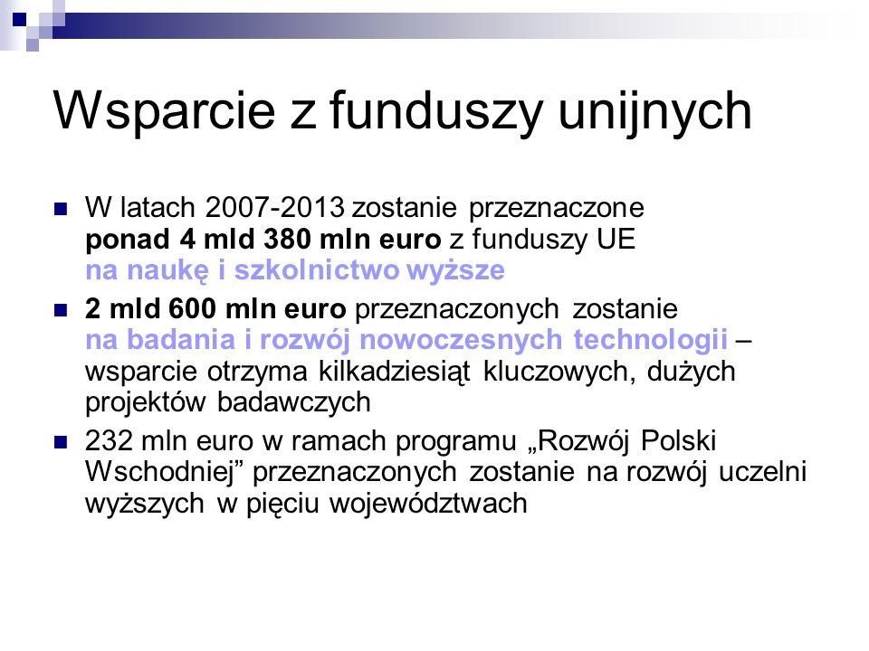 Wsparcie z funduszy unijnych W latach 2007-2013 zostanie przeznaczone ponad 4 mld 380 mln euro z funduszy UE na naukę i szkolnictwo wyższe 2 mld 600 mln euro przeznaczonych zostanie na badania i rozwój nowoczesnych technologii – wsparcie otrzyma kilkadziesiąt kluczowych, dużych projektów badawczych 232 mln euro w ramach programu Rozwój Polski Wschodniej przeznaczonych zostanie na rozwój uczelni wyższych w pięciu województwach