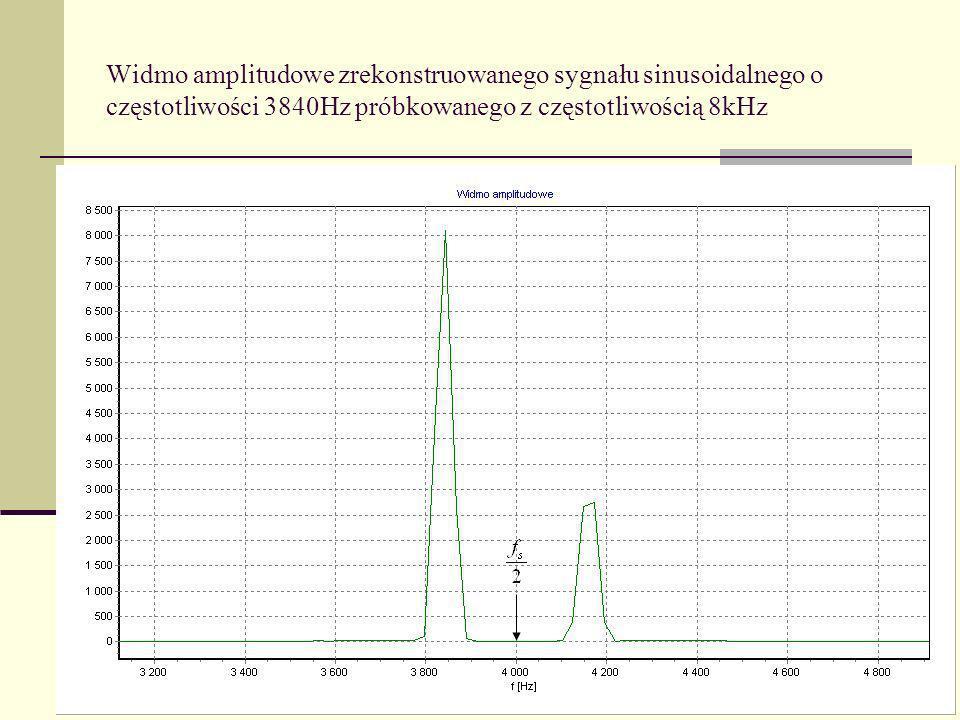 Widmo amplitudowe zrekonstruowanego sygnału sinusoidalnego o częstotliwości 3840Hz próbkowanego z częstotliwością 8kHz