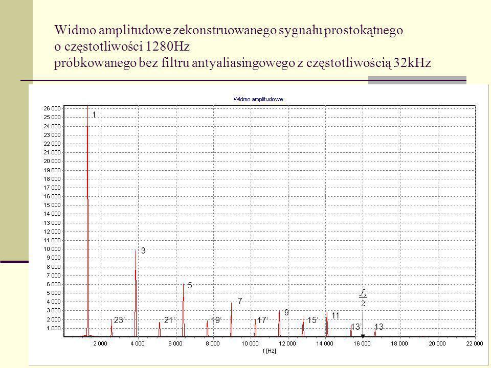 Widmo amplitudowe zekonstruowanego sygnału prostokątnego o częstotliwości 1280Hz próbkowanego bez filtru antyaliasingowego z częstotliwością 32kHz 1 3