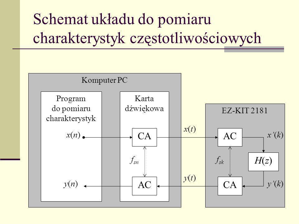Schemat układu do pomiaru charakterystyk częstotliwościowych Komputer PC Program do pomiaru charakterystyk Karta dźwiękowa EZ-KIT 2181 AC H(z)H(z) CA