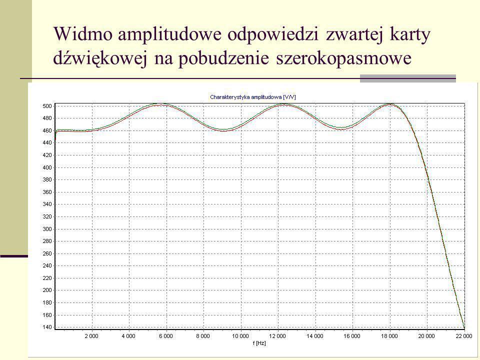 Widmo amplitudowe odpowiedzi zwartej karty dźwiękowej na pobudzenie szerokopasmowe