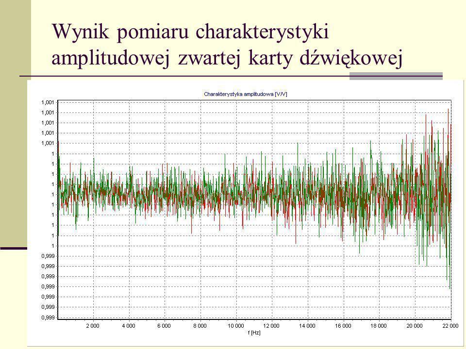 Wynik pomiaru charakterystyki amplitudowej zwartej karty dźwiękowej