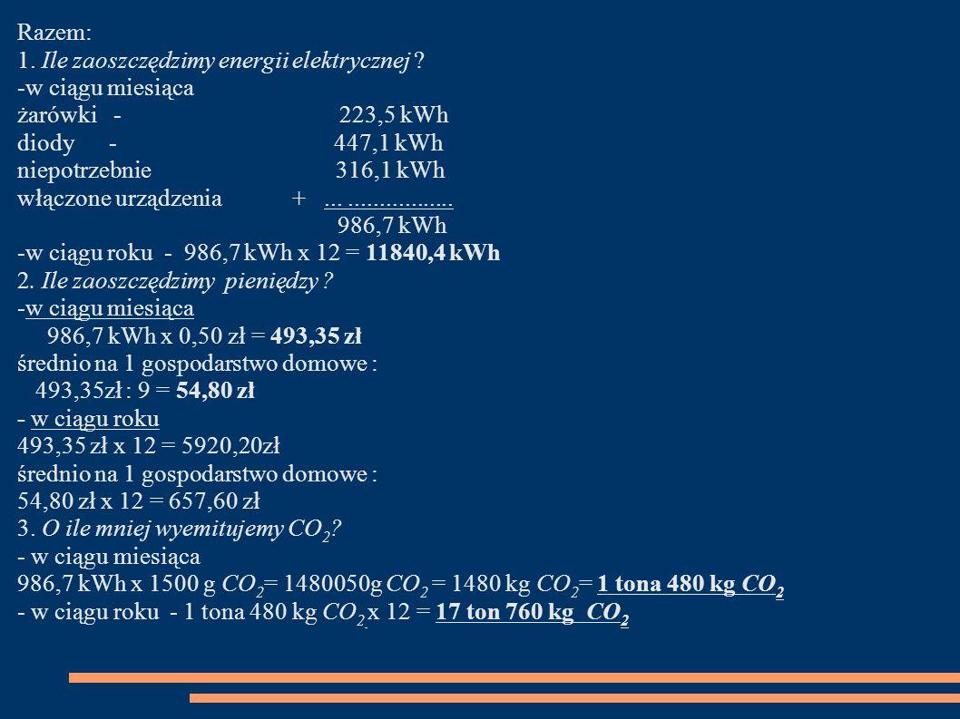 Razem: 1. Ile zaoszczędzimy energii elektrycznej ? -w ciągu miesiąca żarówki - 223,5 kWh diody - 447,1 kWh niepotrzebnie 316,1 kWh włączone urządzenia