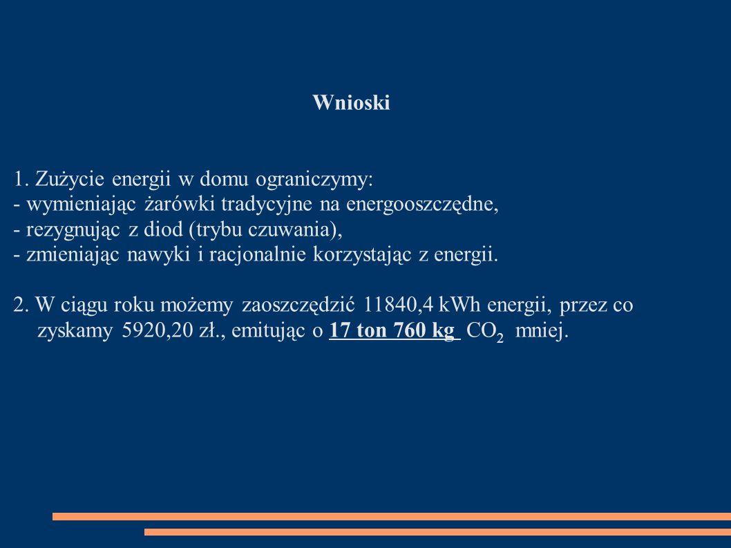 Wnioski 1. Zużycie energii w domu ograniczymy: - wymieniając żarówki tradycyjne na energooszczędne, - rezygnując z diod (trybu czuwania), - zmieniając