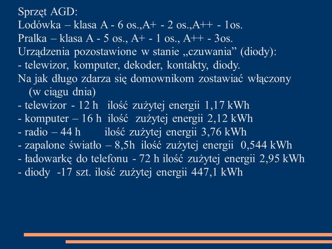 Sprzęt AGD: Lodówka – klasa A - 6 os.,A+ - 2 os.,A++ - 1os. Pralka – klasa A - 5 os., A+ - 1 os., A++ - 3os. Urządzenia pozostawione w stanie czuwania