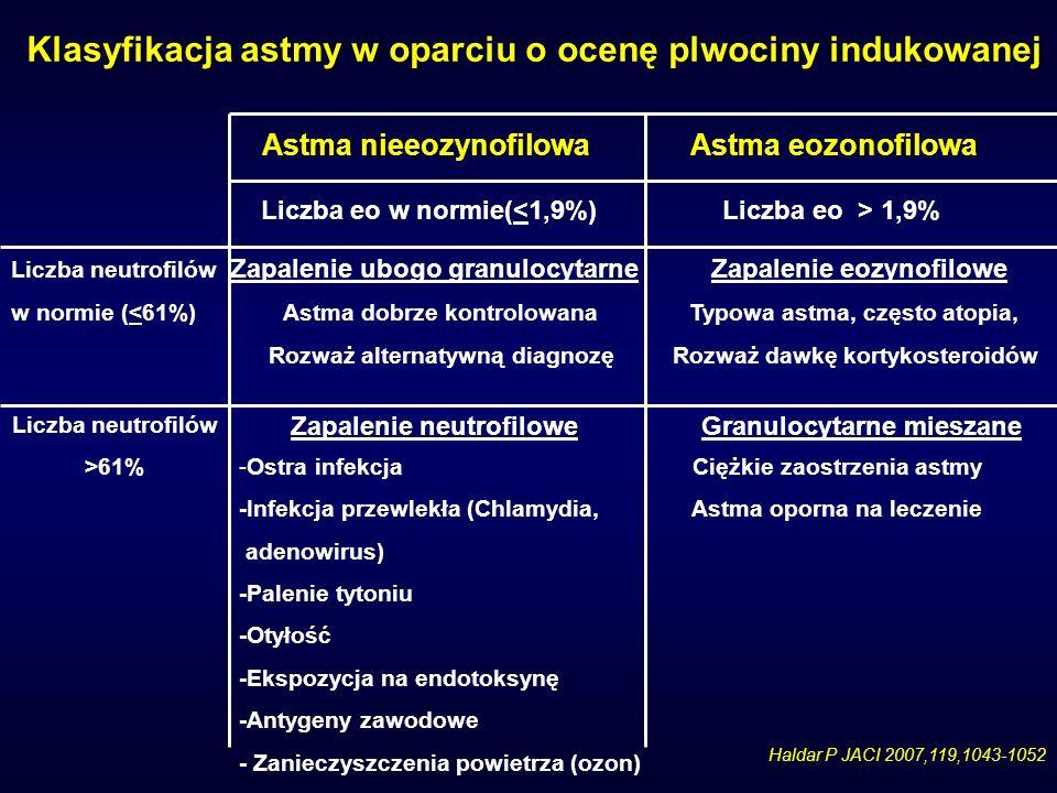 Klasyfikacja astmy w oparciu o ocenę plwociny indukowanej Astma nieeozynofilowa Astma eozonofilowa Liczba eo w normie( 1,9% Liczba neutrofilów Zapalen