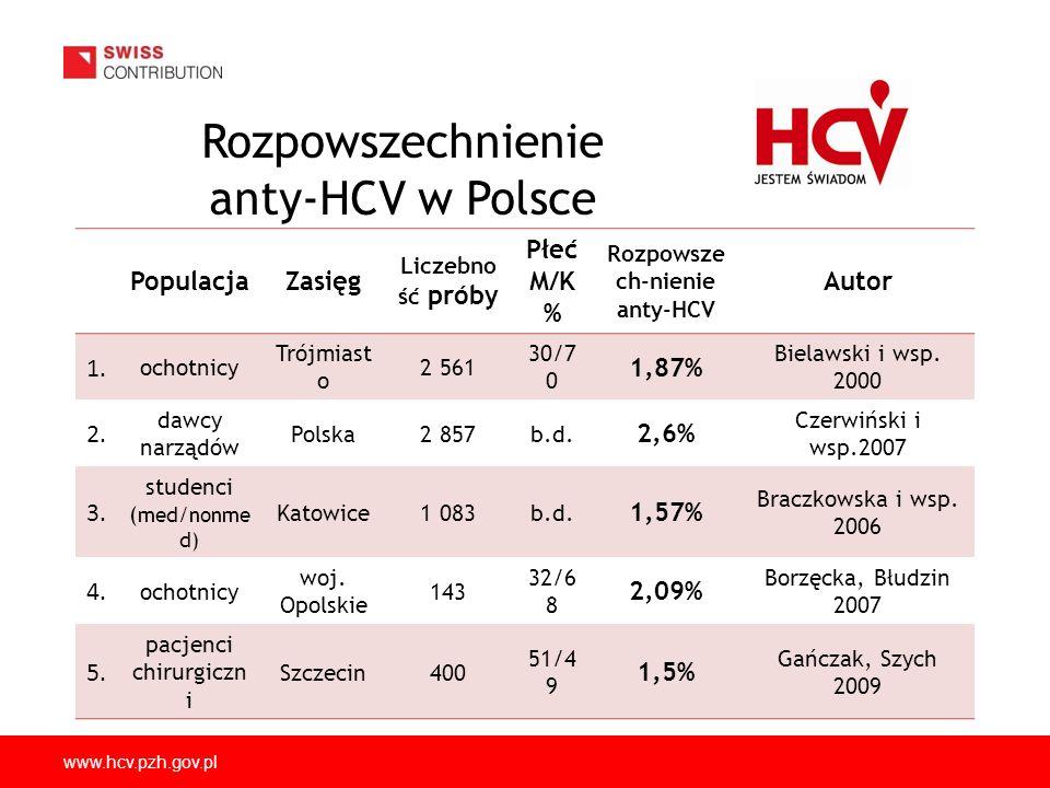 www.hcv.pzh.gov.pl Aktualny algorytm do badań diagnostycznych Badanie immunochemiczn e (-)(+) dwukrotne powtórzenie (-/-) (+/-) lub (+/+) PCR; rekomendowana czułość ~25 lU/ml (-)(+)