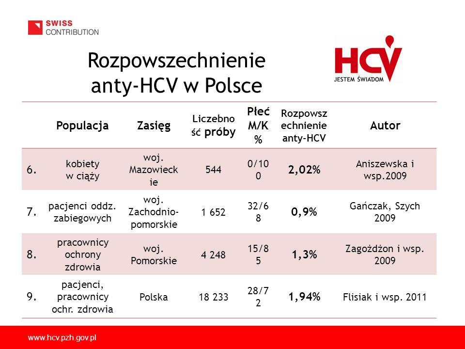 www.hcv.pzh.gov.pl Na podstawie badań przeciwciał anty-HCV prowadzonych w Polsce, a zwłaszcza publikacji Bielawskiego i wsp.(1) opublikowanej w czasopiśmie Arch Med Res w 2000r., przyjęto pogląd, że w Polsce jest 1.9% tj.