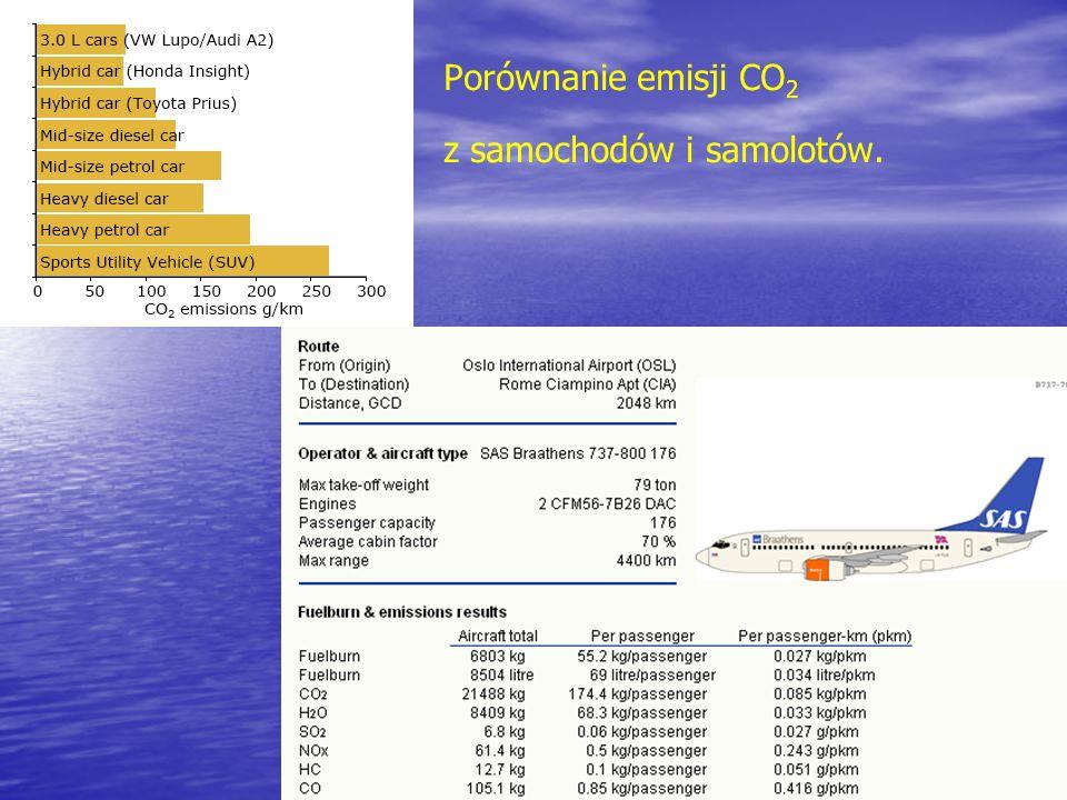 Porównanie emisji CO 2 z samochodów i samolotów.