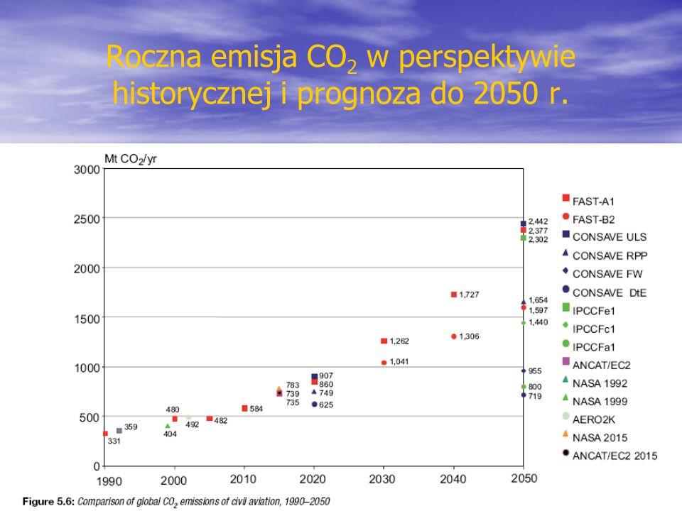 Roczna emisja CO 2 w perspektywie historycznej i prognoza do 2050 r.