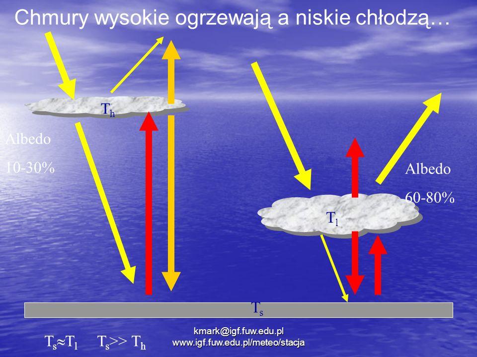 Chmury wysokie ogrzewają a niskie chłodzą… ThTh TlTl TsTs T s T l T s >> T h Albedo 10-30% Albedo 60-80% kmark@igf.fuw.edu.pl www.igf.fuw.edu.pl/meteo