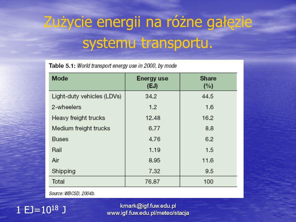 Zużycie energii na różne gałęzie systemu transportu. 1 EJ=10 18 J kmark@igf.fuw.edu.pl www.igf.fuw.edu.pl/meteo/stacja