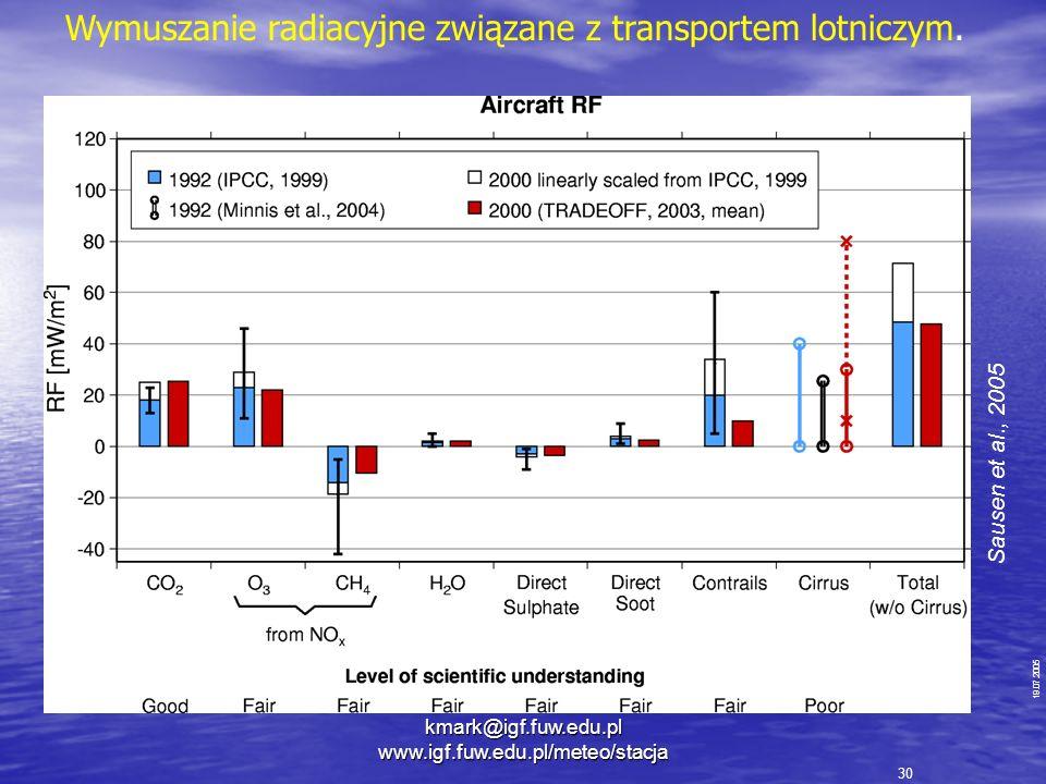 19.07.2005 Sausen et al., 2005 30 Wymuszanie radiacyjne związane z transportem lotniczym. kmark@igf.fuw.edu.pl www.igf.fuw.edu.pl/meteo/stacja