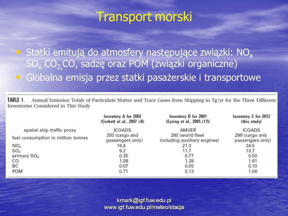 Transport morski Statki emitują do atmosfery następujące związki: NO x SO x CO 2, CO, sadzę oraz POM (związki organiczne) Globalna emisja przez statki