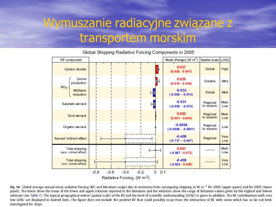 Wymuszanie radiacyjne związane z transportem morskim