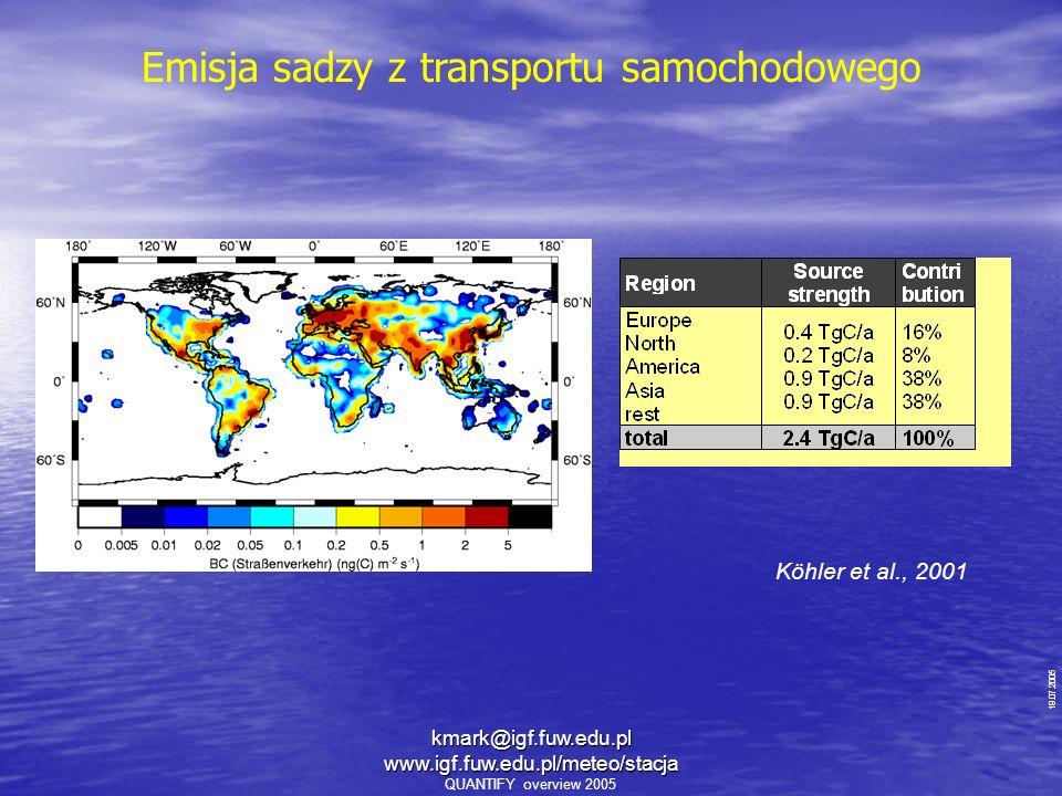 19.07.2005 QUANTIFY overview 2005 Emisja sadzy z transportu samochodowego Köhler et al., 2001 kmark@igf.fuw.edu.pl www.igf.fuw.edu.pl/meteo/stacja