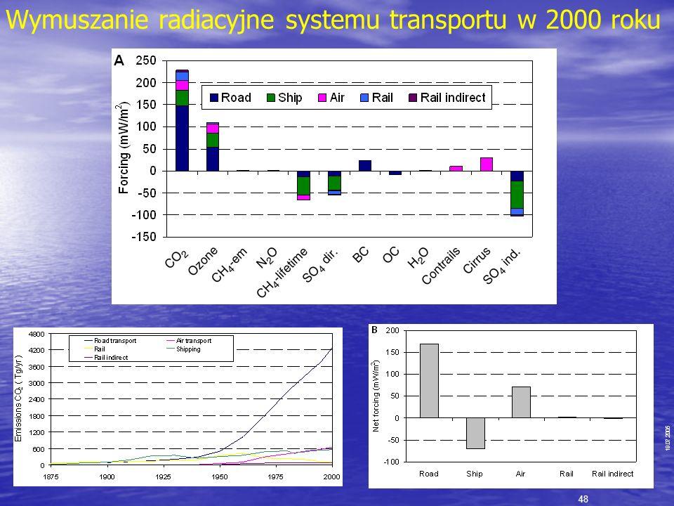 19.07.2005 Wymuszanie radiacyjne systemu transportu w 2000 roku 48