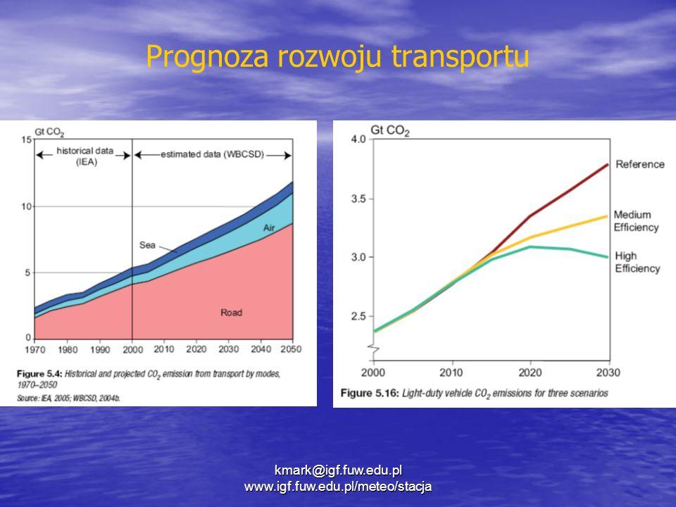 Prognoza rozwoju transportu kmark@igf.fuw.edu.pl www.igf.fuw.edu.pl/meteo/stacja