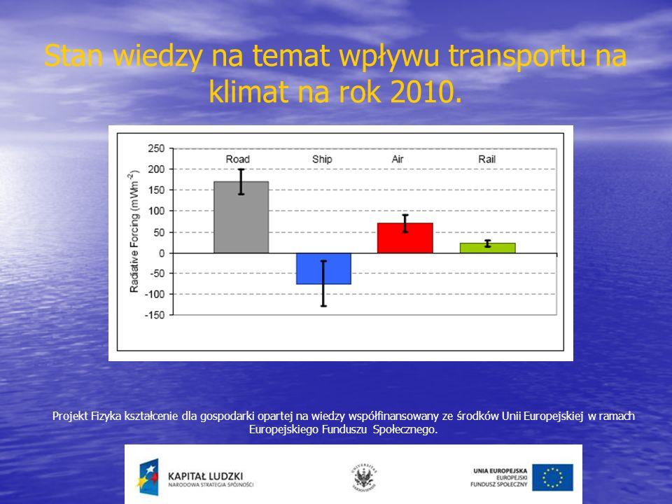 Stan wiedzy na temat wpływu transportu na klimat na rok 2010. Projekt Fizyka kształcenie dla gospodarki opartej na wiedzy współfinansowany ze środków