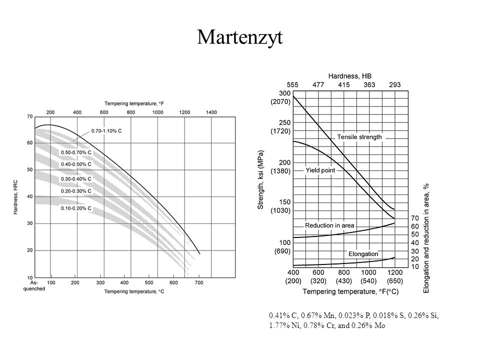 Martenzyt 0.41% C, 0.67% Mn, 0.023% P, 0.018% S, 0.26% Si, 1.77% Ni, 0.78% Cr, and 0.26% Mo