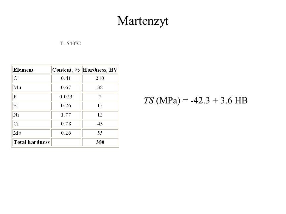 Martenzyt TS (MPa) = -42.3 + 3.6 HB T=540 0 C