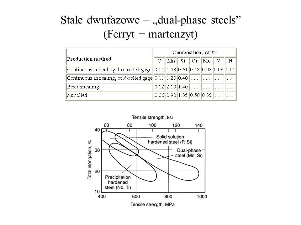 Stale dwufazowe – dual-phase steels (Ferryt + martenzyt)