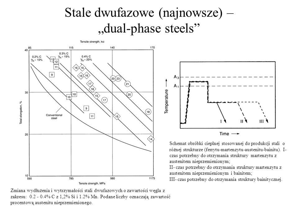 Stale dwufazowe (najnowsze) – dual-phase steels Zmiana wydłużenia i wytrzymałości stali dwufazowych o zawartości węgla z zakresu: 0.2 - 0.4% C z 1,2%