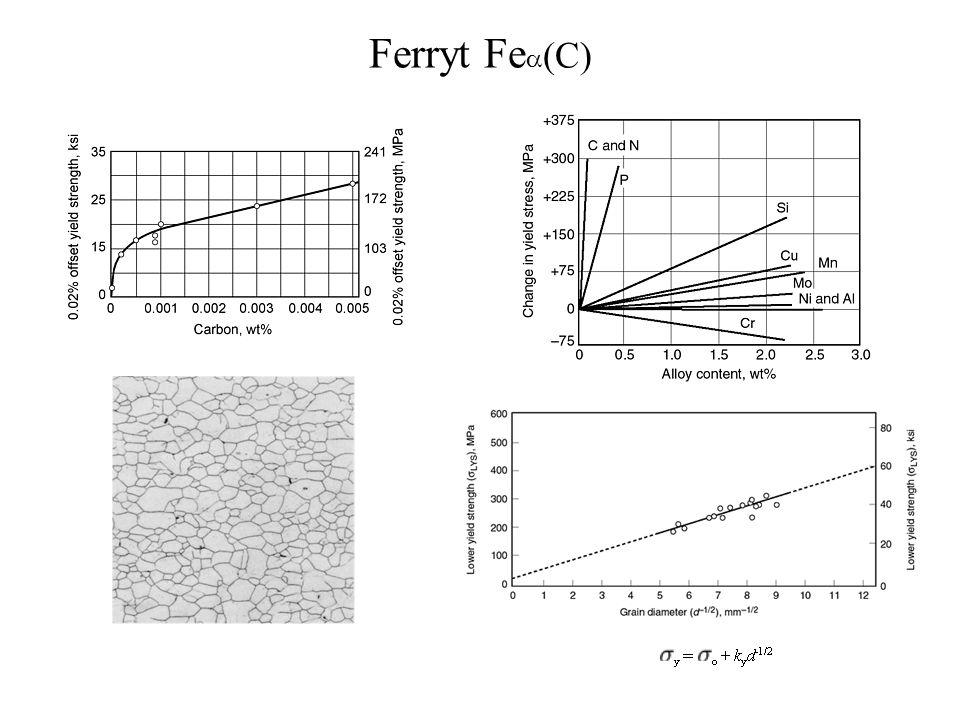 Ferryt Fe C)