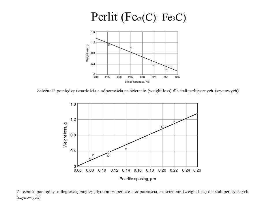 Perlit (Fe (C)+Fe 3 C) Zależność pomiędzy twardością a odpornością na ścieranie (weight loss) dla stali perlitycznych (szynowych) Zależność pomiędzy o