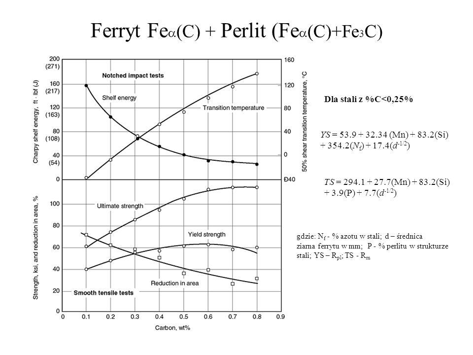 Ferryt Fe C) + Perlit (Fe (C)+Fe 3 C) YS = 53.9 + 32.34 (Mn) + 83.2(Si) + 354.2(N f ) + 17.4(d -1/2 ) TS = 294.1 + 27.7(Mn) + 83.2(Si) + 3.9(P) + 7.7(