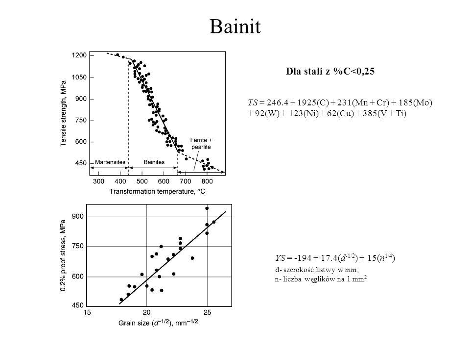 Bainit TS = 246.4 + 1925(C) + 231(Mn + Cr) + 185(Mo) + 92(W) + 123(Ni) + 62(Cu) + 385(V + Ti) YS = -194 + 17.4(d -1/2 ) + 15(n 1/4 ) d- szerokość list