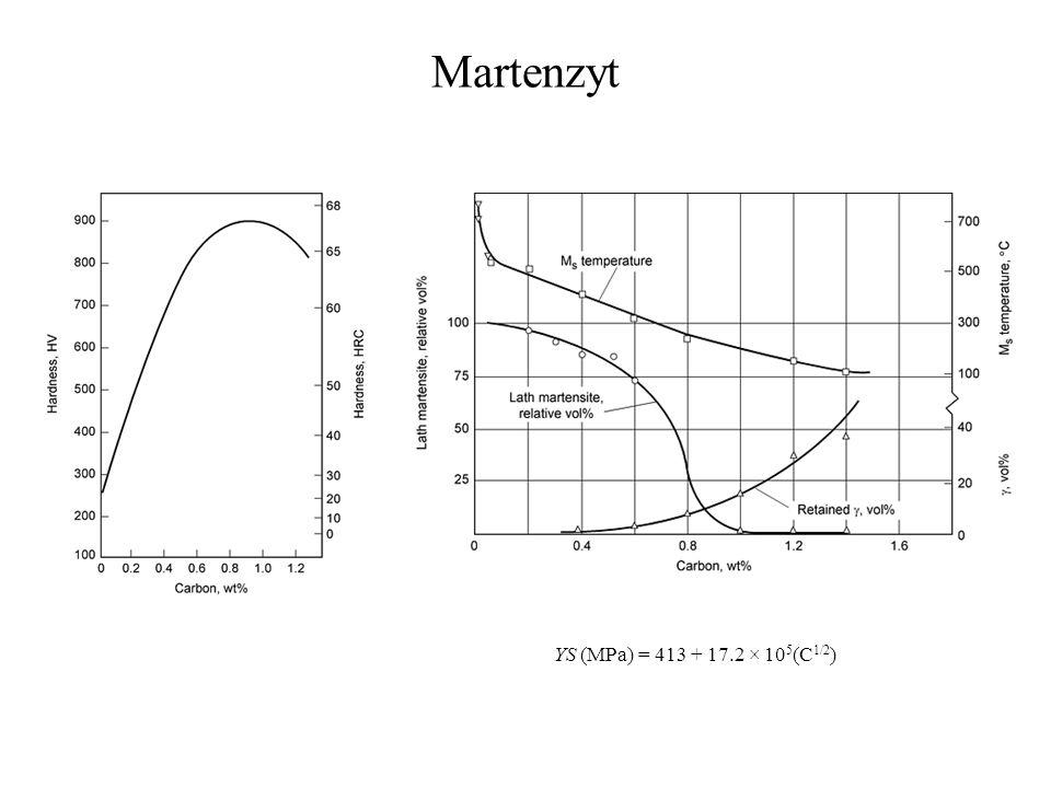 Martenzyt YS (MPa) = 413 + 17.2 × 10 5 (C 1/2 )