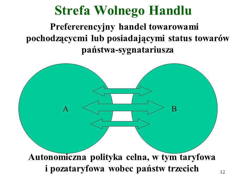 12 Strefa Wolnego Handlu Prefererencyjny handel towarowami pochodzącycmi lub posiadającymi status towarów państwa-sygnatariusza AB Autonomiczna polityka celna, w tym taryfowa i pozataryfowa wobec państw trzecich