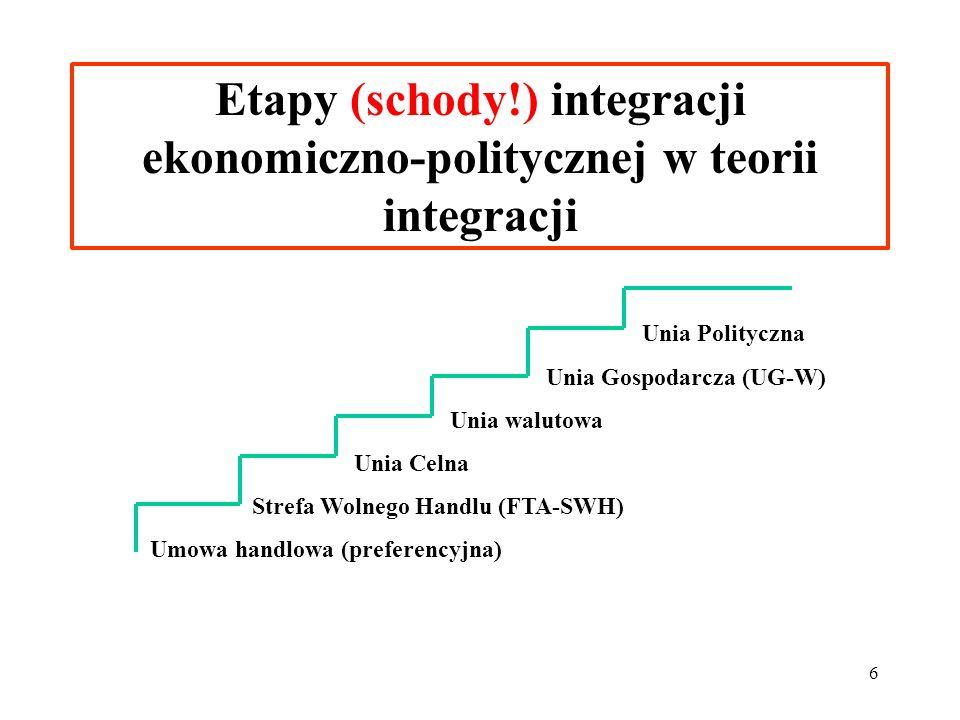 6 Etapy (schody!) integracji ekonomiczno-politycznej w teorii integracji Unia Polityczna Unia Gospodarcza (UG-W) Unia walutowa Unia Celna Strefa Wolnego Handlu (FTA-SWH) Umowa handlowa (preferencyjna)