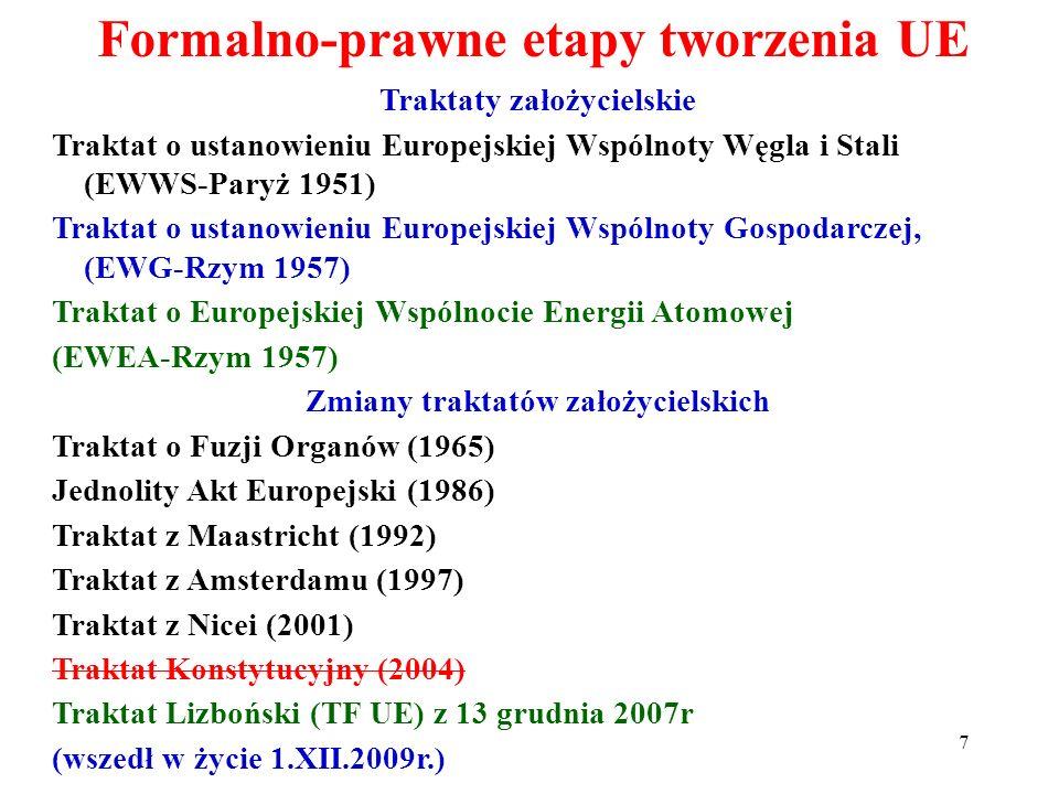 Traktaty założycielskie Traktat o ustanowieniu Europejskiej Wspólnoty Węgla i Stali (EWWS-Paryż 1951) Traktat o ustanowieniu Europejskiej Wspólnoty Gospodarczej, (EWG-Rzym 1957) Traktat o Europejskiej Wspólnocie Energii Atomowej (EWEA-Rzym 1957) Zmiany traktatów założycielskich Traktat o Fuzji Organów (1965) Jednolity Akt Europejski (1986) Traktat z Maastricht (1992) Traktat z Amsterdamu (1997) Traktat z Nicei (2001) Traktat Konstytucyjny (2004) Traktat Lizboński (TF UE) z 13 grudnia 2007r (wszedł w życie 1.XII.2009r.) Formalno-prawne etapy tworzenia UE 7