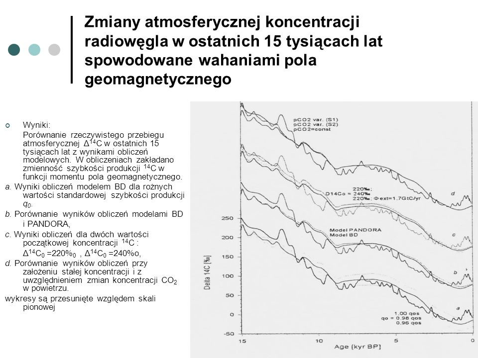 Zmiany atmosferycznej koncentracji radiowęgla w ostatnich 15 tysiącach lat spowodowane wahaniami pola geomagnetycznego Wyniki: Porównanie rzeczywisteg