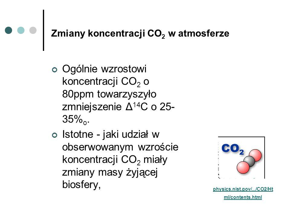 Zmiany koncentracji CO 2 w atmosferze Ogólnie wzrostowi koncentracji CO 2 o 80ppm towarzyszyło zmniejszenie Δ 14 C o 25- 35% o. Istotne - jaki udział