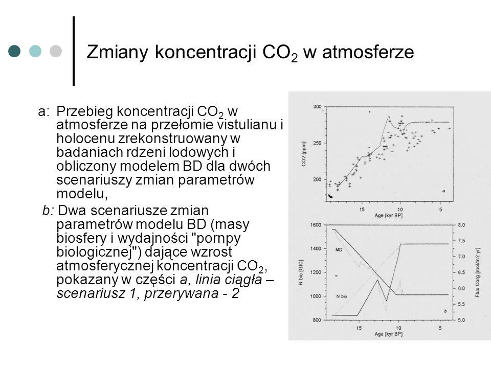 Zmiany koncentracji CO 2 w atmosferze a:Przebieg koncentracji CO 2 w atmosferze na przełomie vistulianu i holocenu zrekonstruowany w badaniach rdzeni
