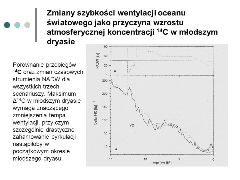 Zmiany szybkości wentylacji oceanu światowego jako przyczyna wzrostu atmosferycznej koncentracji 14 C w młodszym dryasie Porównanie przebiegów 14 C or
