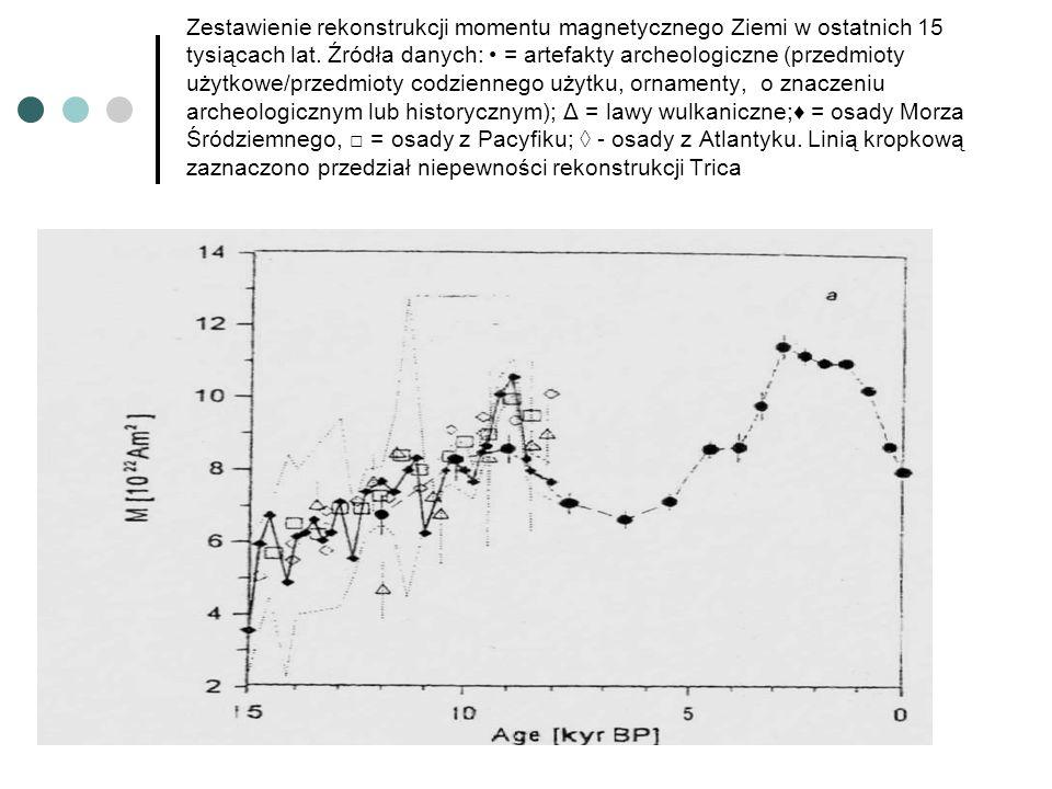 Zestawienie rekonstrukcji momentu magnetycznego Ziemi w ostatnich 15 tysiącach lat. Źródła danych: = artefakty archeologiczne (przedmioty użytkowe/prz
