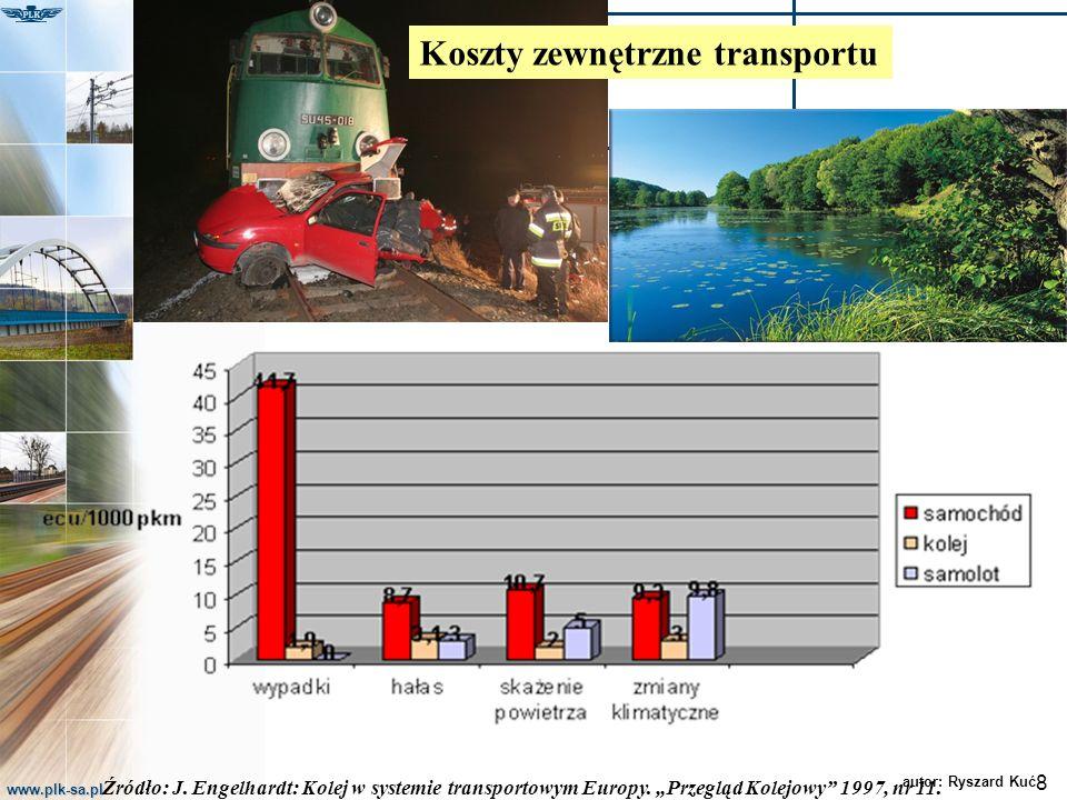 www.plk-sa.pl 8 autor: Ryszard Kuć Źródło: J. Engelhardt: Kolej w systemie transportowym Europy. Przegląd Kolejowy 1997, nr 11. Koszty zewnętrzne tran