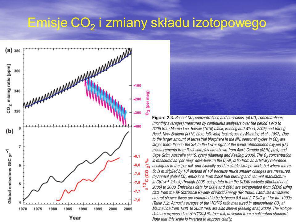 Emisje CO 2 i zmiany składu izotopowego
