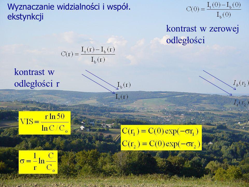 kontrast w odległości r kontrast w zerowej odległości Wyznaczanie widzialności i współ. ekstynkcji