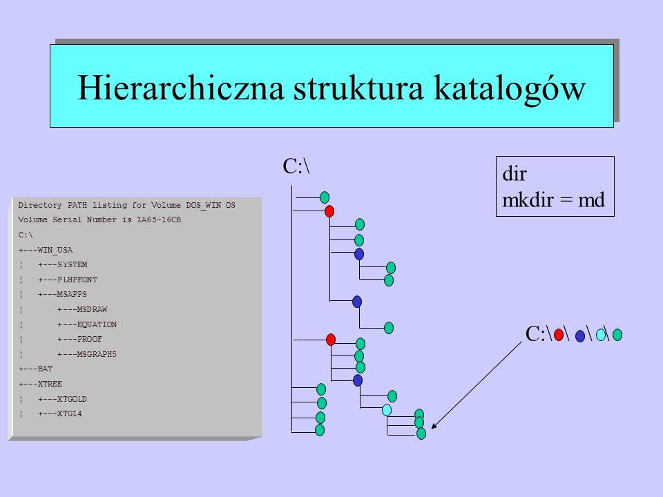 Hierarchiczna struktura katalogów C:\ C:\ \ \ \ dir mkdir = md Directory PATH listing for Volume DOS_WIN OS Volume Serial Number is 1A65-16CB C:\ +---